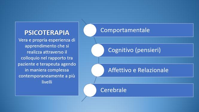 Psicoterapia: come può modificare la struttura del cervello